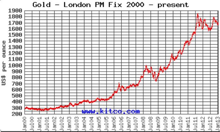 Chart Goldpreisentwicklung seit 2000